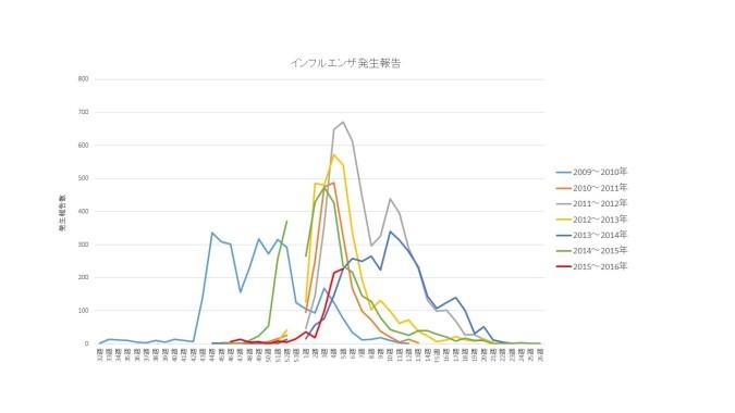 2015~2016インフルエンザ